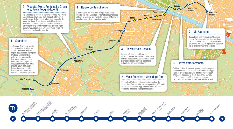 Mapa y recorrido de la línea 1 del tranvía de Florencia
